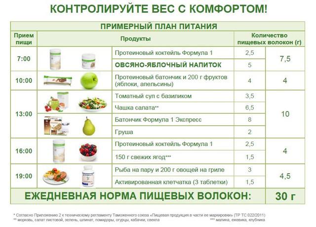 Гербалайф Похудение Можно Есть. Снижение веса Herbalife Nutrition