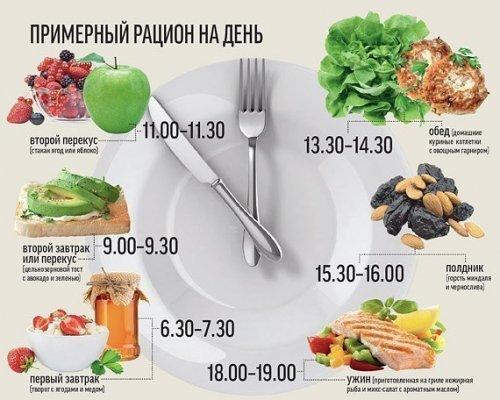 правильное питание для похудения можно нельзя