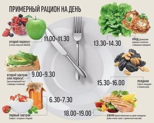 сбалансированное питание для похудения на неделю